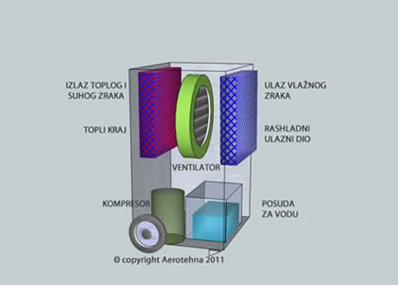 Grafički prikaz osnovnih delova odvlaživača vazduha